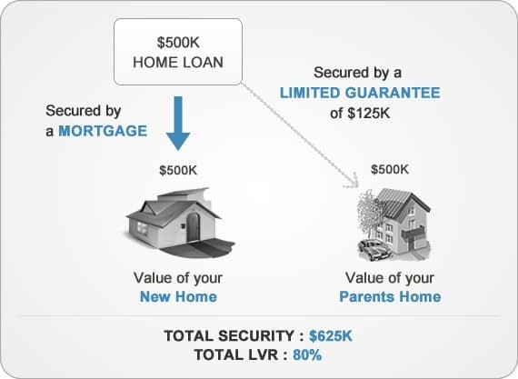 Limited guarantor home loan structure